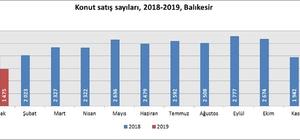 Balıkesir'de konut satışları yüzde 25 azaldı