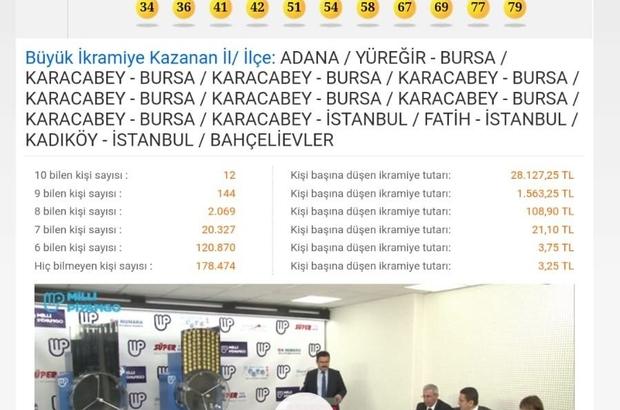 On Numara'yı Bursa'da 8 kişi bildi