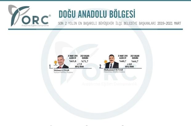 Başkan Sunar, son iki yılın 'en'leri arasında ORC Yerel Yönetim Performans Araştırması yayımlandı