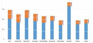 Vaka sayıları en çok artan 10 ilden biri Sinop